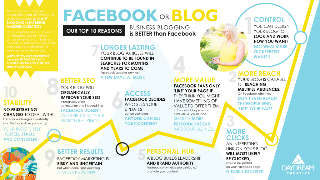 Business Blogging is Better than Facebook